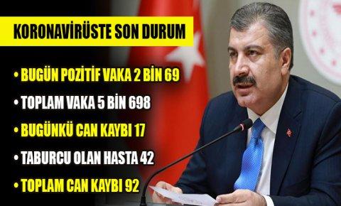 Türkiyede koronavirüsten hayatını kaybedenlerin sayısı 92ye yükseldi