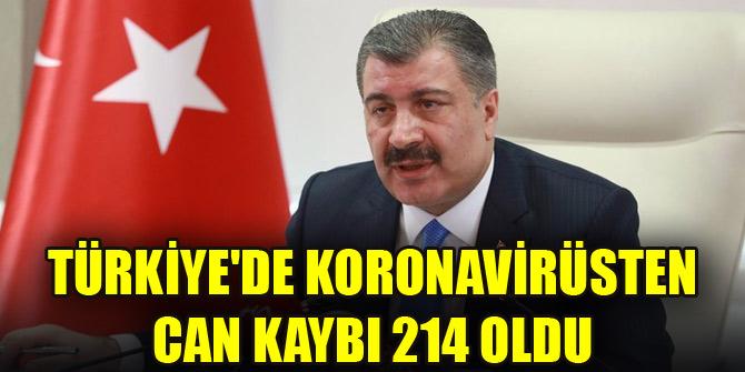 Türkiyede koronavirüsten can kaybı 214 oldu