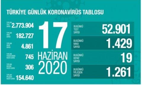 Türkiyede koronavirüs nedeniyle son 24 saatte 19 kişi hayatını kaybetti