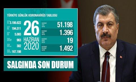 Türkiyede bugün koronavirüsten 19 kişi hayatını kaybetti