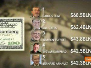 Dünyanın en zenginleri 9 milyar dolar kaybetti