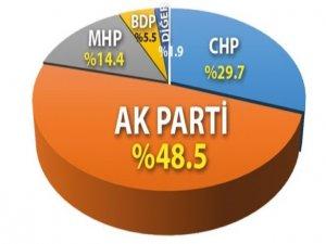 AK Parti yüzde 48,5