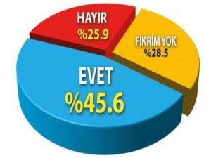 MHP ve CHP seçmeni de dış güç dedi