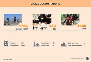 Gazzede ölü sayısı 230a yükseldi