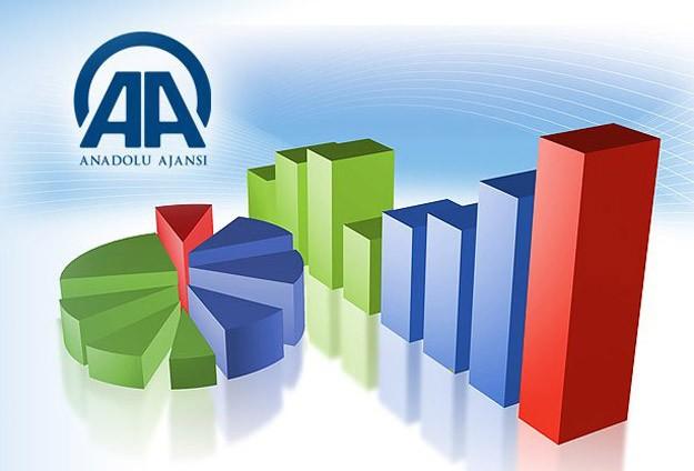 AA Finans Dış Ticaret Beklenti Anketi sonuçlandı