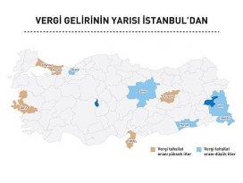 Vergi gelirinin yarısı İstanbuldan