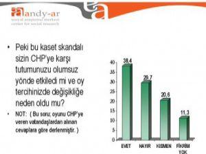 CHPnin oy oranında büyük düşüş
