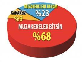 Türkiye genelinde yapılan AB anketinde sonuçlar açıklandı
